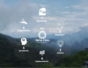 Diagrama_NetaCero-02